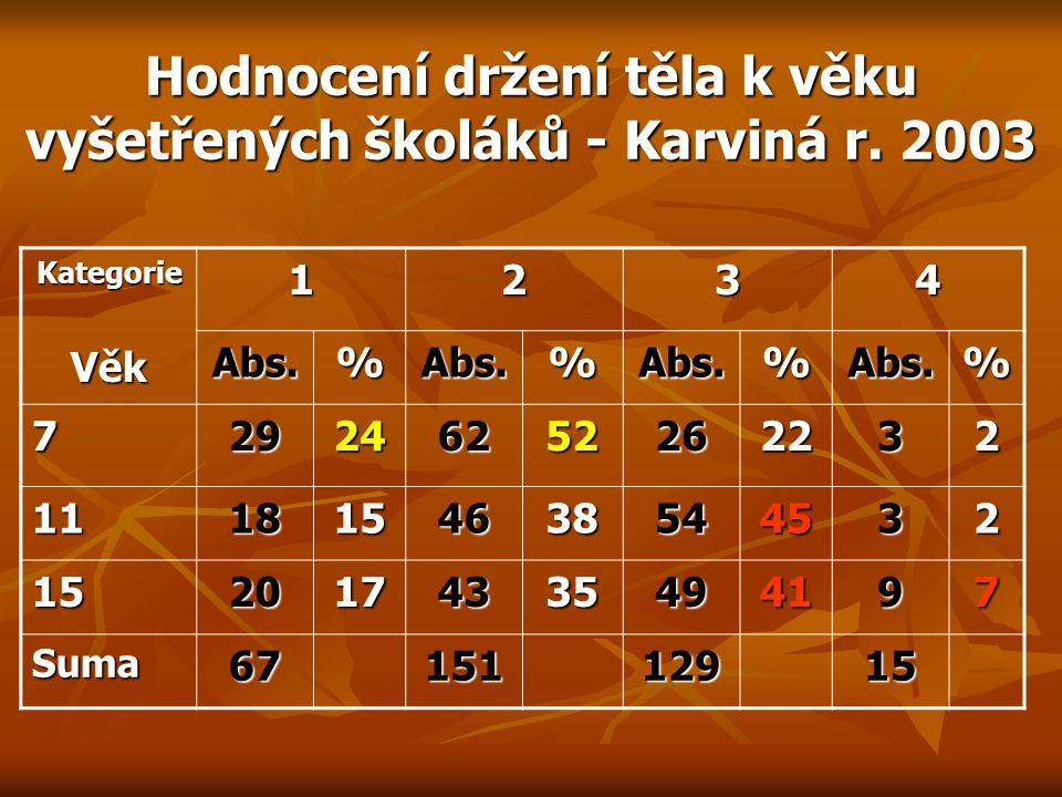 Hodnocení držení těla k věku vyšetřených školáků - Karviná r.