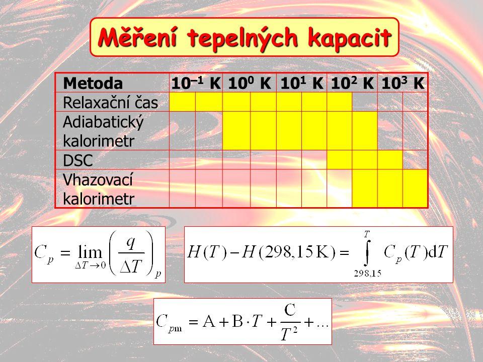 16 Měření tepelných kapacit Metoda10 –1 K10 0 K10 1 K10 2 K10 3 K Relaxační čas Adiabatický kalorimetr DSC Vhazovací kalorimetr