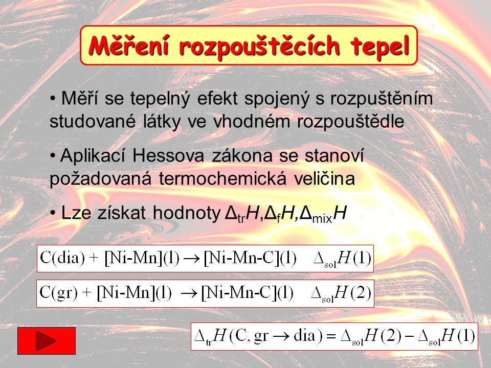 20 Měření rozpouštěcích tepel Měří se tepelný efekt spojený s rozpuštěním studované látky ve vhodném rozpouštědle Aplikací Hessova zákona se stanoví p