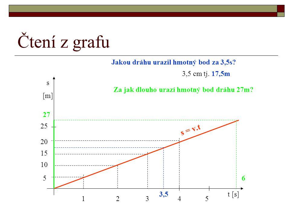 Čtení z grafu s [m] t [s] 12345 5 10 15 20 25 s = v.t Jakou dráhu urazil hmotný bod za 3,5s? 3,5 3,5 cm tj. 17,5m Za jak dlouho urazí hmotný bod dráhu