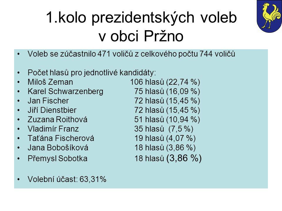 1.kolo prezidentských voleb v obci Pržno Voleb se zúčastnilo 471 voličů z celkového počtu 744 voličů Počet hlasů pro jednotlivé kandidáty: Miloš Zeman