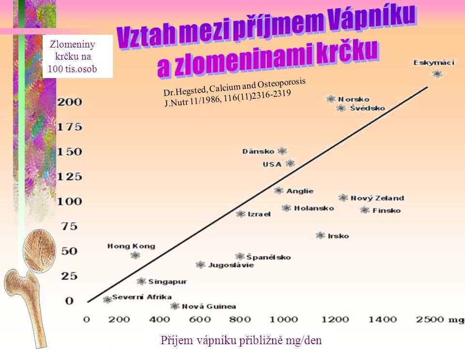 Dr.Hegsted, Calcium and Osteoporosis J.Nutr 11/1986, 116(11)2316-2319 Příjem vápníku přibližně mg/den Zlomeniny krčku na 100 tis.osob