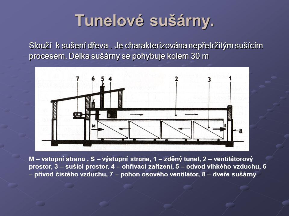 Tunelové sušárny. Slouží k sušení dřeva. Je charakterizována nepřetržitým sušícím procesem. Délka sušárny se pohybuje kolem 30 m M – vstupní strana, S