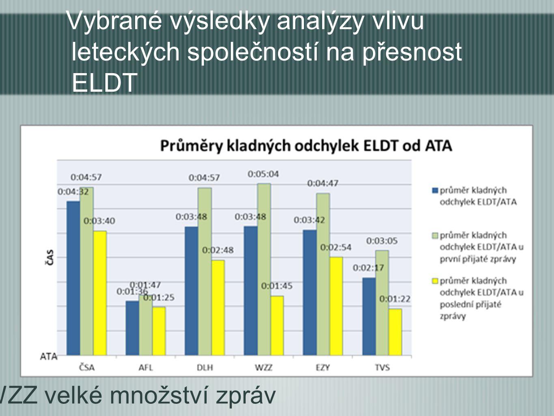 Vybrané výsledky analýzy vlivu leteckých společností na přesnost ELDT -WZZ velké množství zpráv