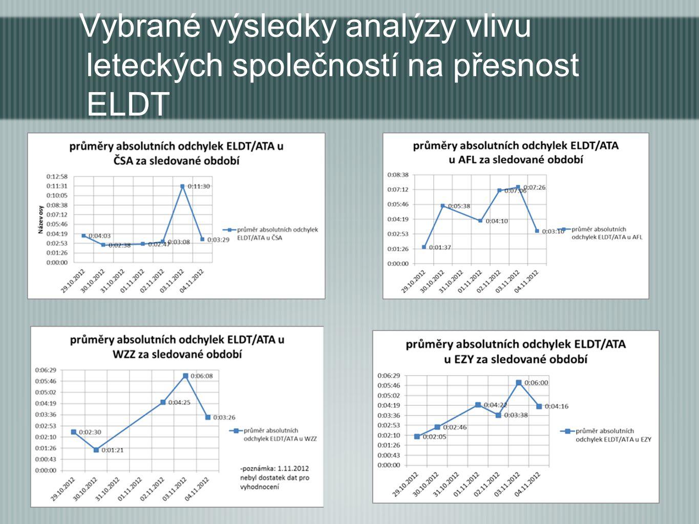 Vybrané výsledky analýzy vlivu leteckých společností na přesnost ELDT