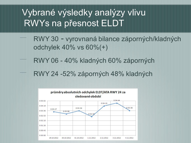RWY 30 - vyrovnaná bilance záporných/kladných odchylek 40% vs 60%(+) RWY 06 - 40% kladných 60% záporných RWY 24 -52% záporných 48% kladných