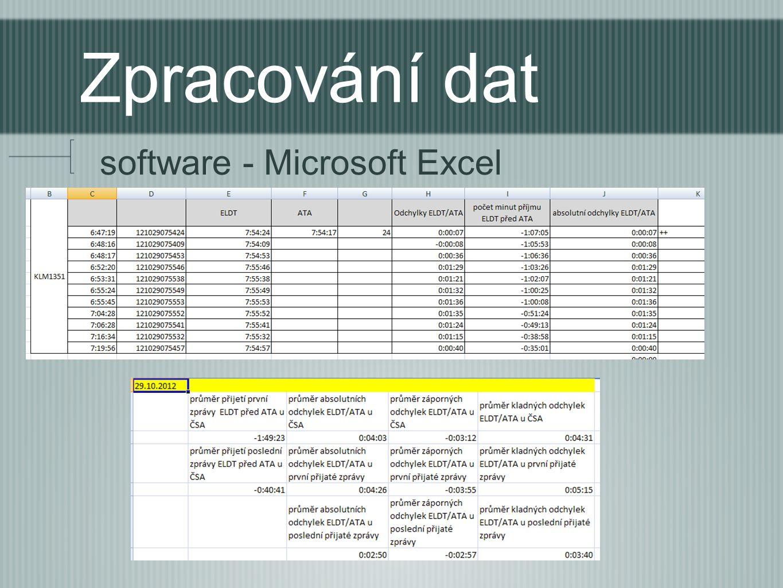Zpracování dat software - Microsoft Excel