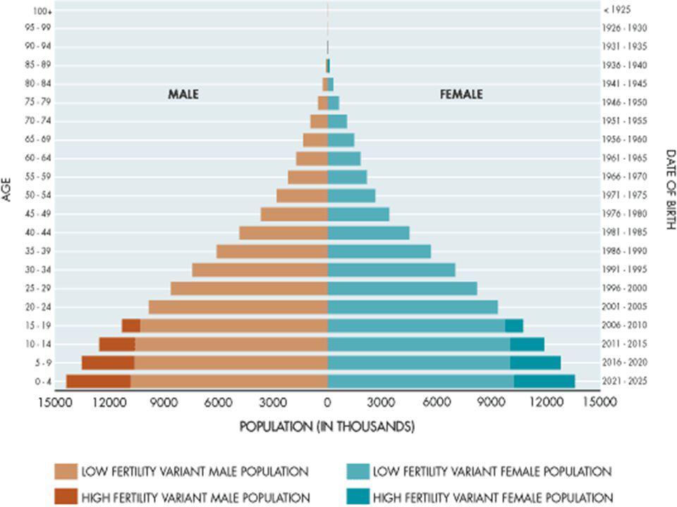 Počet :137 988 039 (22.4.2007, 9.na světě) Počet :137 988 039 (22.4.2007, 9.na světě) Roční přirozený přírůstek: 2,45 % Roční přirozený přírůstek: 2,45 % Věkové složení: 0-14 r.