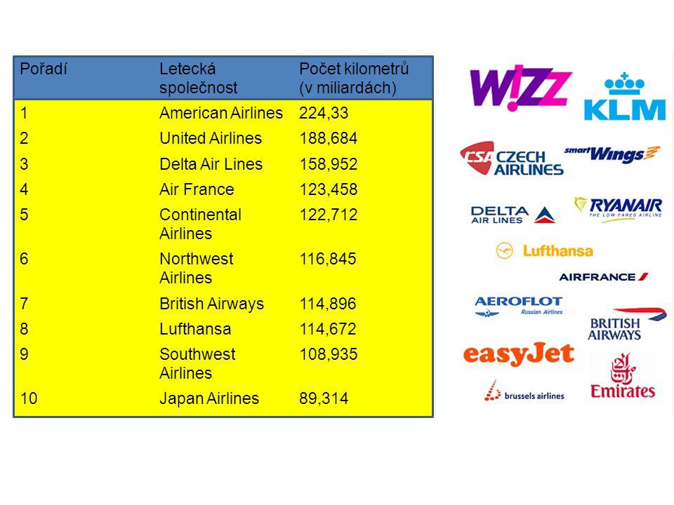 PořadíLetecká společnost Počet kilometrů (v miliardách) 1American Airlines224,33 2United Airlines188,684 3Delta Air Lines158,952 4Air France123,458 5Continental Airlines 122,712 6Northwest Airlines 116,845 7British Airways114,896 8Lufthansa114,672 9Southwest Airlines 108,935 10Japan Airlines89,314