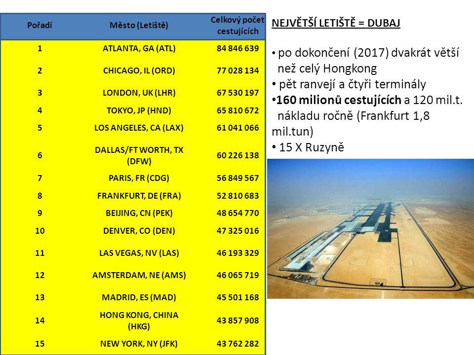 PořadíMěsto (Letiště) Celkový počet cestujících % Změna 1ATLANTA, GA (ATL)84 846 639-1.2 2CHICAGO, IL (ORD)77 028 1340.7 3LONDON, UK (LHR)67 530 197-0.6 4TOKYO, JP (HND)65 810 6724.0 5LOS ANGELES, CA (LAX)61 041 066-0.7 6 DALLAS/FT WORTH, TX (DFW) 60 226 1381.8 7PARIS, FR (CDG)56 849 5675.7 8FRANKFURT, DE (FRA)52 810 6831.1 9BEIJING, CN (PEK)48 654 77018.7 10DENVER, CO (DEN)47 325 0169.1 11LAS VEGAS, NV (LAS)46 193 3295.0 12AMSTERDAM, NE (AMS)46 065 7194.4 13MADRID, ES (MAD)45 501 1688.0 14 HONG KONG, CHINA (HKG) 43 857 9088.9 15NEW YORK, NY (JFK)43 762 2824.5 NEJVĚTŠÍ LETIŠTĚ = DUBAJ po dokončení (2017) dvakrát větší než celý Hongkong pět ranvejí a čtyři terminály 160 milionů cestujících a 120 mil.t.