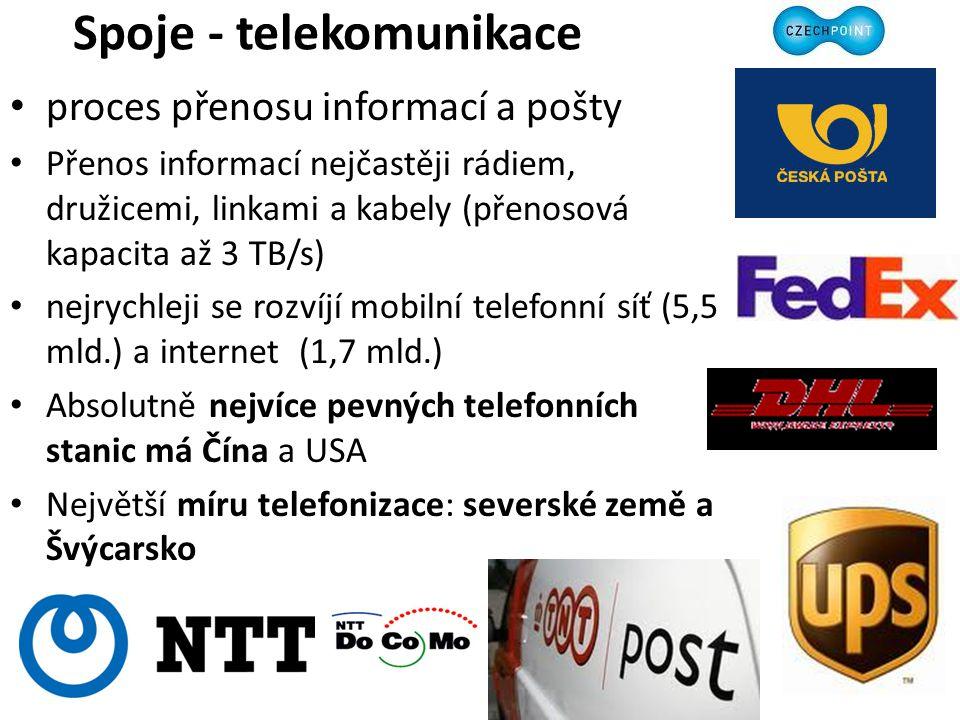 Spoje - telekomunikace proces přenosu informací a pošty Přenos informací nejčastěji rádiem, družicemi, linkami a kabely (přenosová kapacita až 3 TB/s) nejrychleji se rozvíjí mobilní telefonní síť (5,5 mld.) a internet (1,7 mld.) Absolutně nejvíce pevných telefonních stanic má Čína a USA Největší míru telefonizace: severské země a Švýcarsko