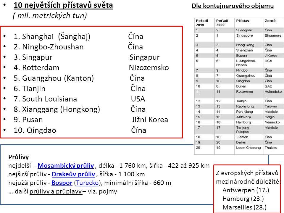 10 největších přístavů světa ( mil. metrických tun) 1. Shanghai (Šanghaj) Čína 537 mil. tun 2. Ningbo-Zhoushan Čína 424 3. Singapur Singapur 390 4. Ro