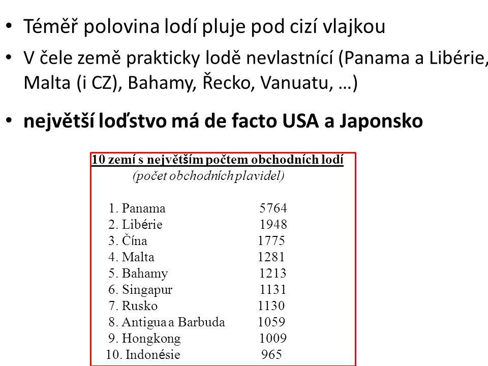 Téměř polovina lodí pluje pod cizí vlajkou V čele země prakticky lodě nevlastnící (Panama a Libérie, Malta (i CZ), Bahamy, Řecko, Vanuatu, …) největší loďstvo má de facto USA a Japonsko 10 zem í s největ ší m počtem obchodn í ch lod í (počet obchodn í ch plavidel) 1.