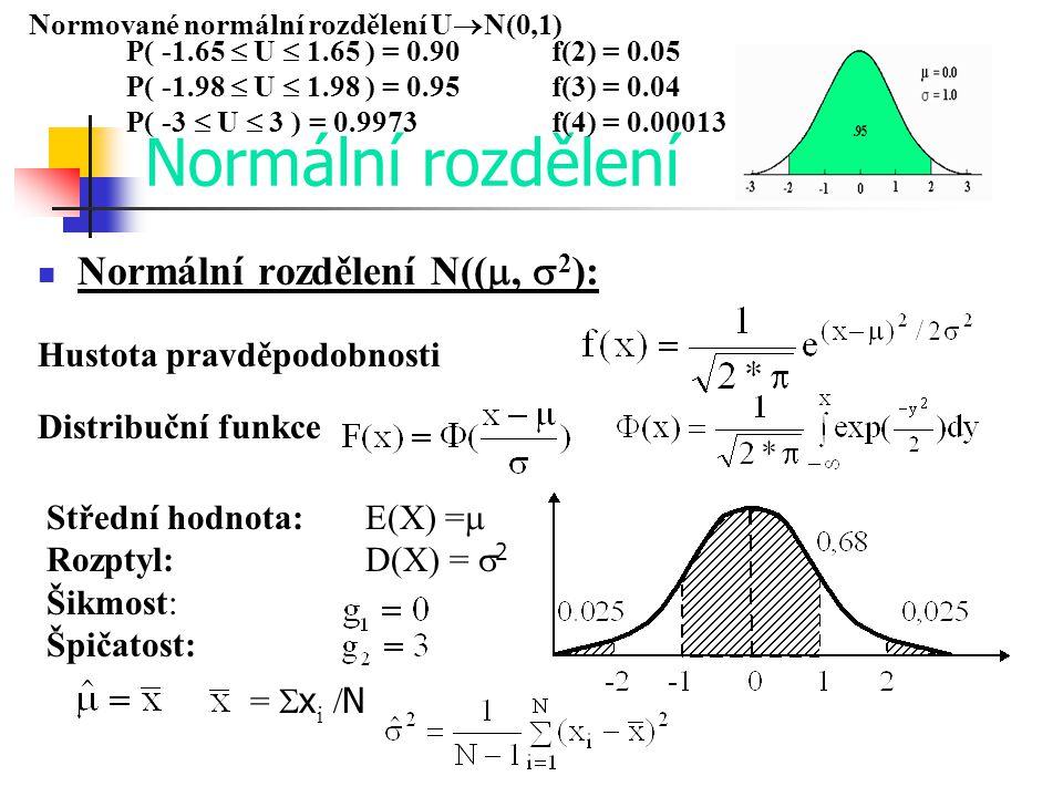 Normální rozdělení Normální rozdělení N(( ,  2 ): Hustota pravděpodobnosti Distribuční funkce Střední hodnota: E(X) =  Rozptyl: D(X) =  2 Šikmost: