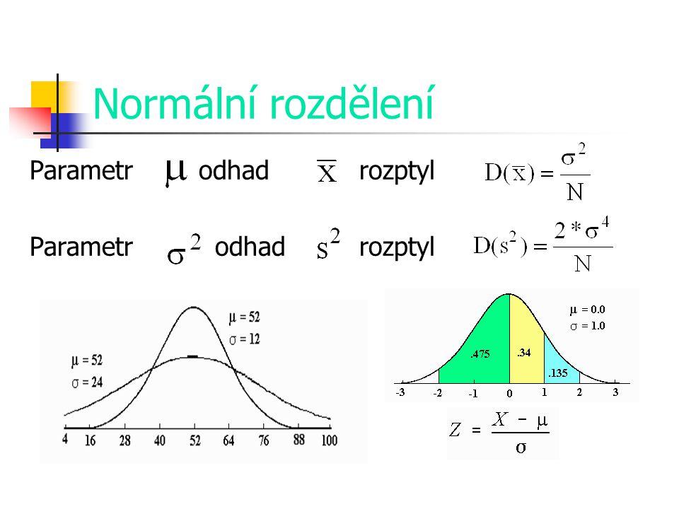 Normální rozdělení Parametr odhad rozptyl