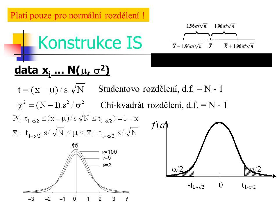 Konstrukce IS data x i... N( ,  2 ) Studentovo rozdělení, d.f. = N - 1 Chí-kvadrát rozdělení, d.f. = N - 1 Platí pouze pro normální rozdělení ! f(t)
