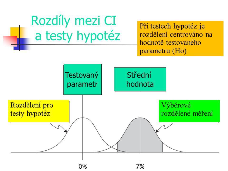 Rozdíly mezi CI a testy hypotéz Rozdělení pro testy hypotéz Při testech hypotéz je rozdělení centrováno na hodnotě testovaného parametru (Ho) Výběrové