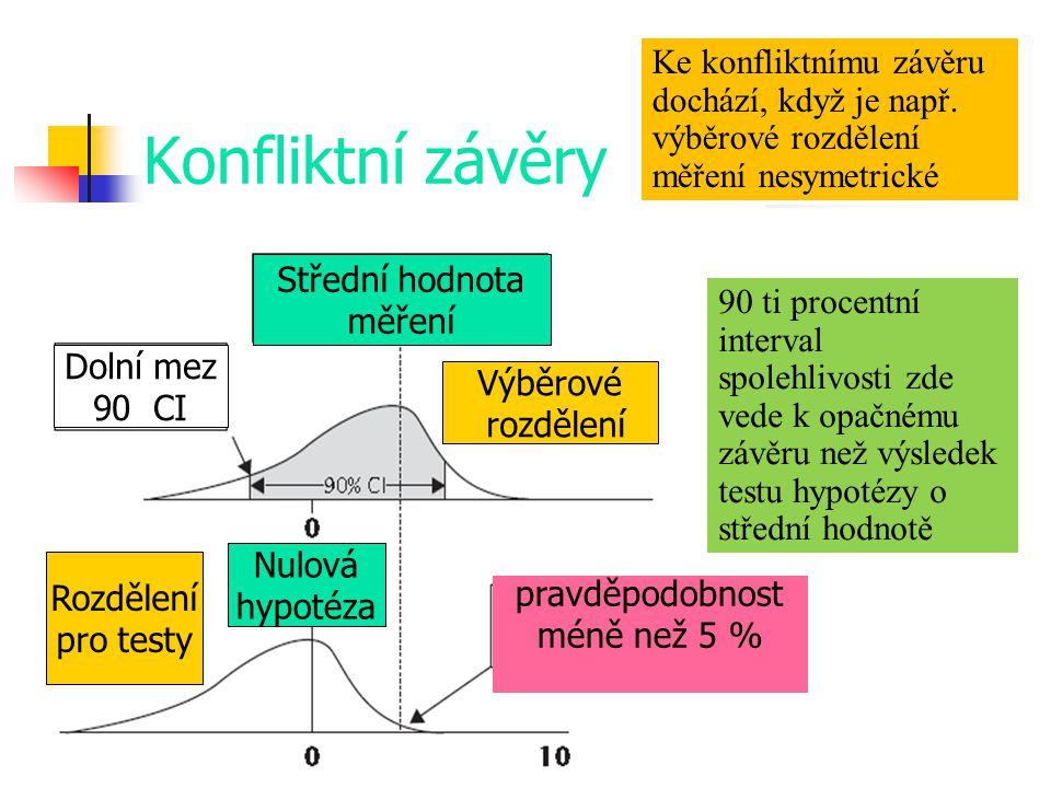 Konfliktní závěry Ke konfliktnímu závěru dochází, když je např. výběrové rozdělení měření nesymetrické 90 ti procentní interval spolehlivosti zde vede