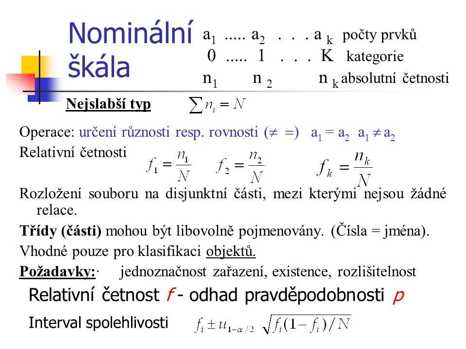 Nominální škála Nejslabší typ Operace: určení různosti resp. rovnosti (   ) a 1 = a 2 a 1  a 2 Relativní četnosti Rozložení souboru na disjunktní č