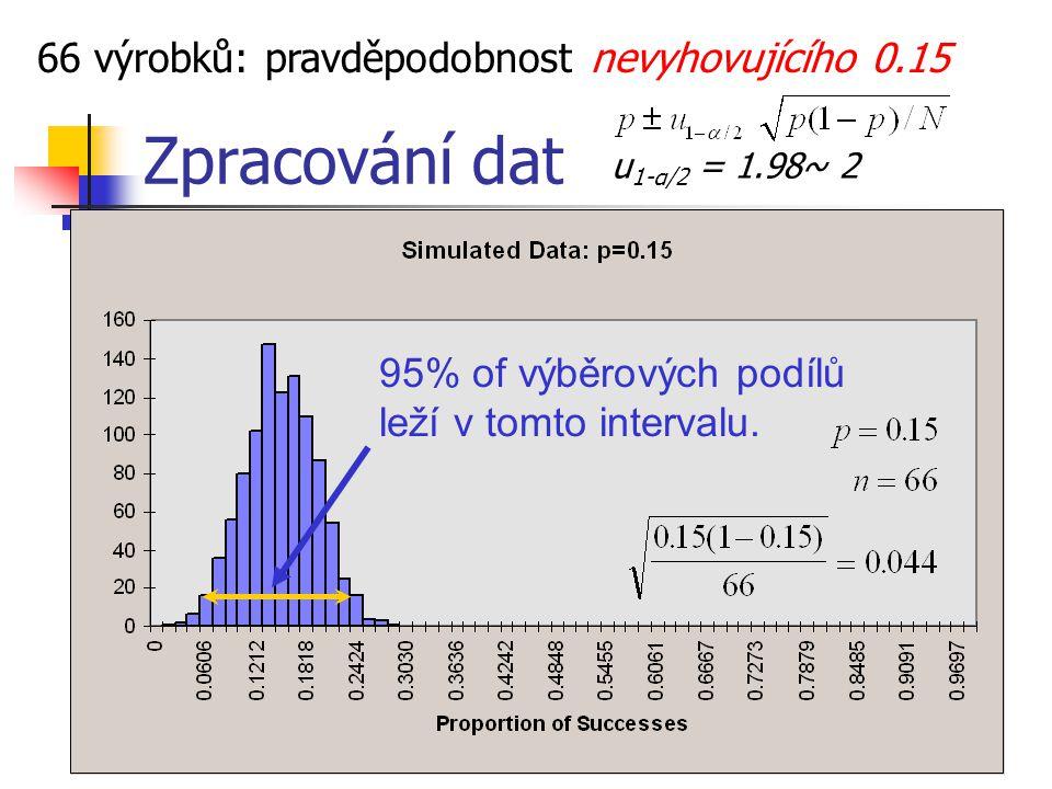 Zpracování dat Testy pravděpodobnosti (podílů) Nulová hypotéza: Testová statistika : Alternativní Hypotézy Oblast nepřijetí Jde o binomické rozdělení