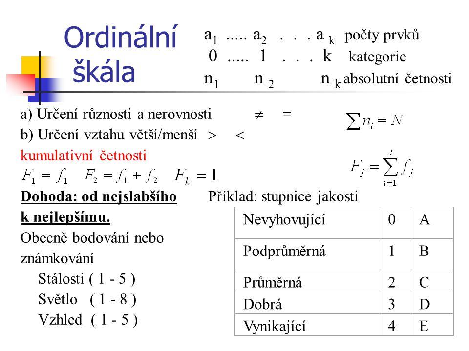 Ordinální škála a) Určení různosti a nerovnosti  = b) Určení vztahu větší/menší   kumulativní četnosti Dohoda: od nejslabšího Příklad: stupnice jak