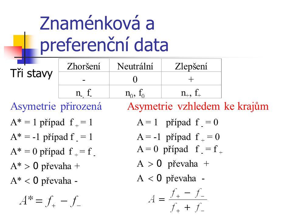 Znaménková a preferenční data Tři stavy Asymetrie přirozená Asymetrie vzhledem ke krajům ZhoršeníNeutrálníZlepšení -0+ n -, f - n 0, f 0 n +, f + A* =