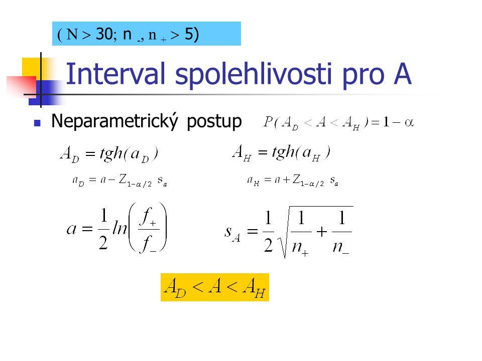Interval spolehlivosti pro A Neparametrický postup ( N  30  n -, n +  5)