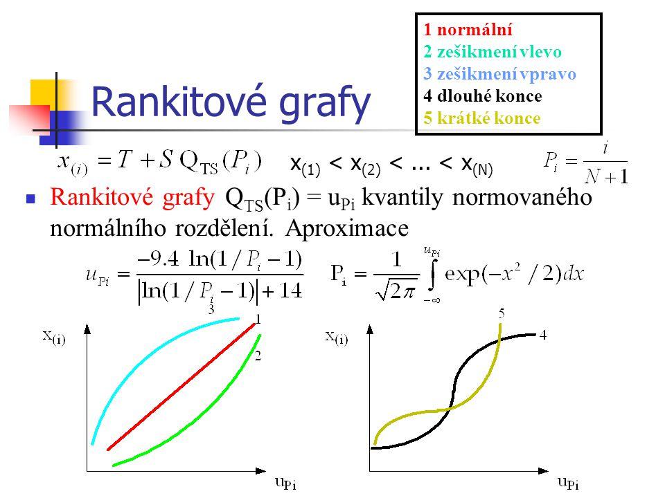 Rankitové grafy Rankitové grafy Q TS (P i ) = u Pi kvantily normovaného normálního rozdělení. Aproximace 1 normální 2 zešikmení vlevo 3 zešikmení vpra