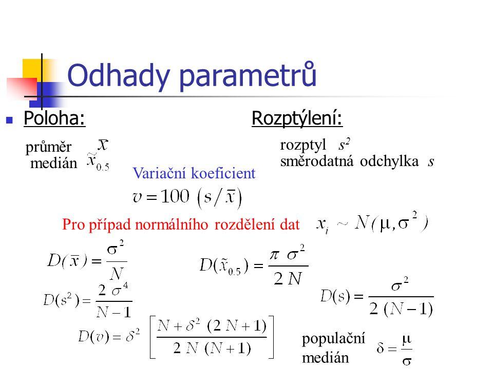 Odhady parametrů Poloha: Rozptýlení: průměr medián Pro případ normálního rozdělení dat rozptyl s 2 směrodatná odchylkas Variační koeficient populační