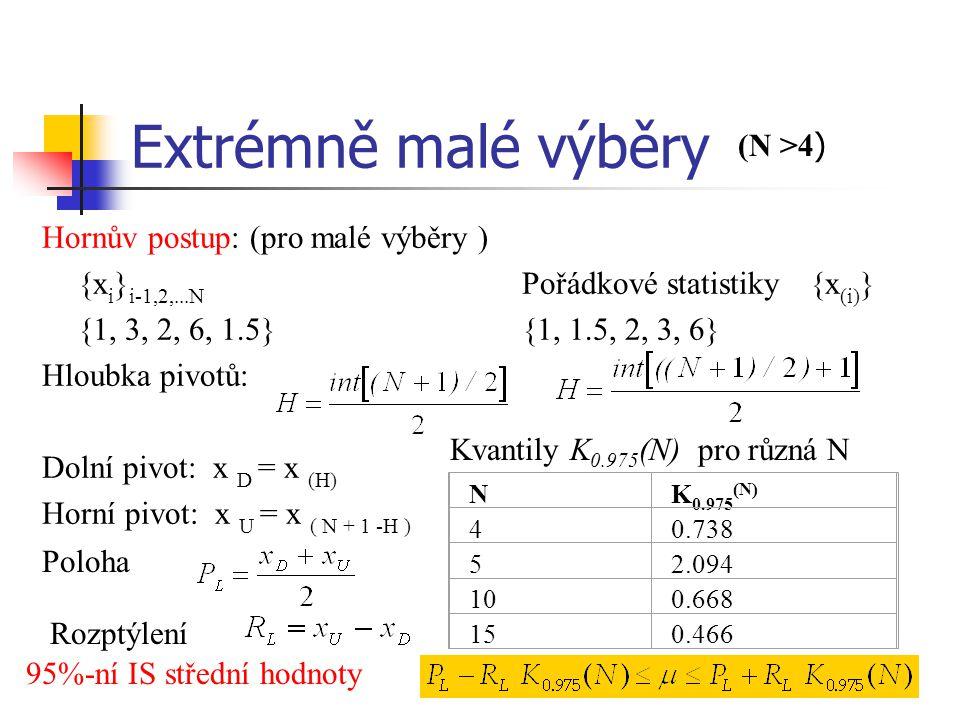 Extrémně malé výběry Hornův postup: (pro malé výběry ) {x i } i-1,2,...N Pořádkové statistiky{x (i) } {1, 3, 2, 6, 1.5}{1, 1.5, 2, 3, 6} Hloubka pivot