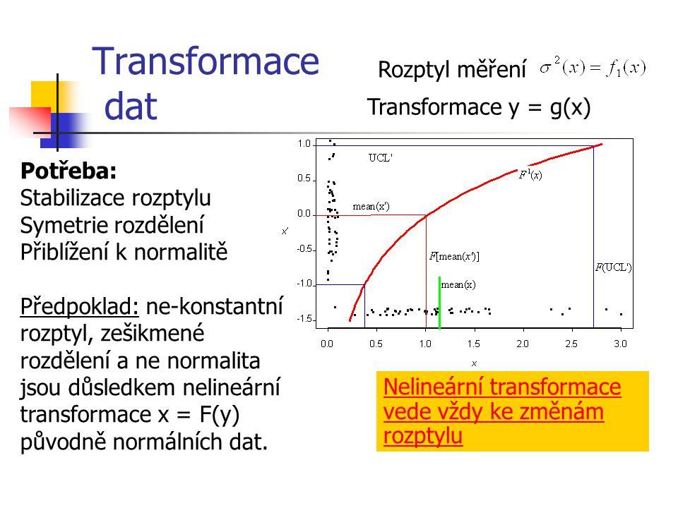 Transformace dat Potřeba: Stabilizace rozptylu Symetrie rozdělení Přiblížení k normalitě Předpoklad: ne-konstantní rozptyl, zešikmené rozdělení a ne n