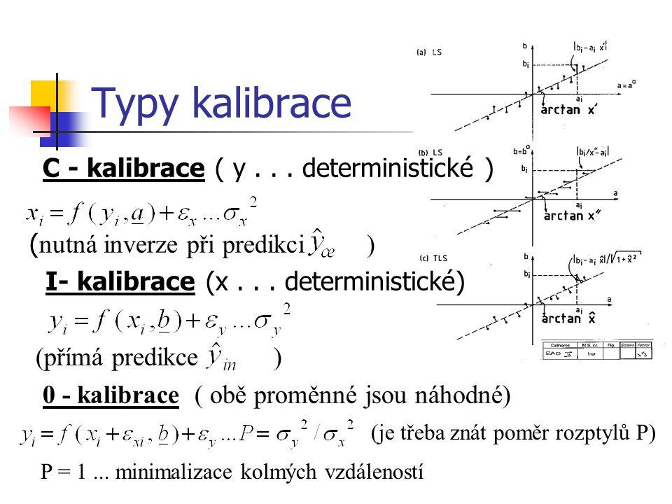 Typy kalibrace C - kalibrace ( y... deterministické ) ( nutná inverze při predikci ) I- kalibrace (x... deterministické) (přímá predikce ) 0 - kalibra