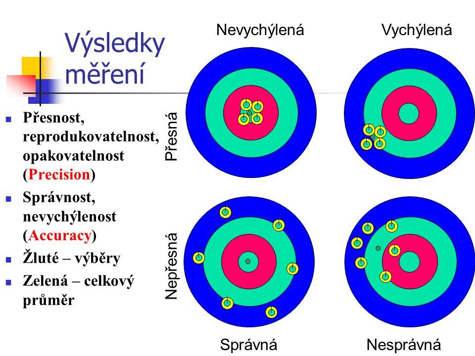Výsledky měření Přesnost, reprodukovatelnost, opakovatelnost (Precision) Správnost, nevychýlenost (Accuracy) Žluté – výběry Zelená – celkový průměr Ne