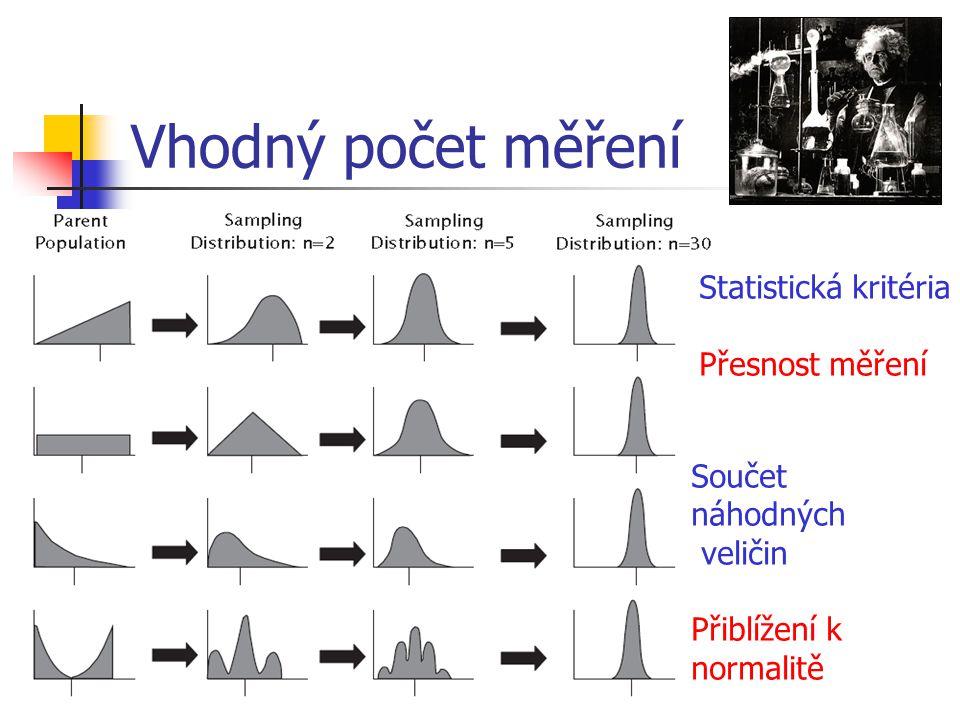 Vhodný počet měření Statistická kritéria Přesnost měření Součet náhodných veličin Přiblížení k normalitě