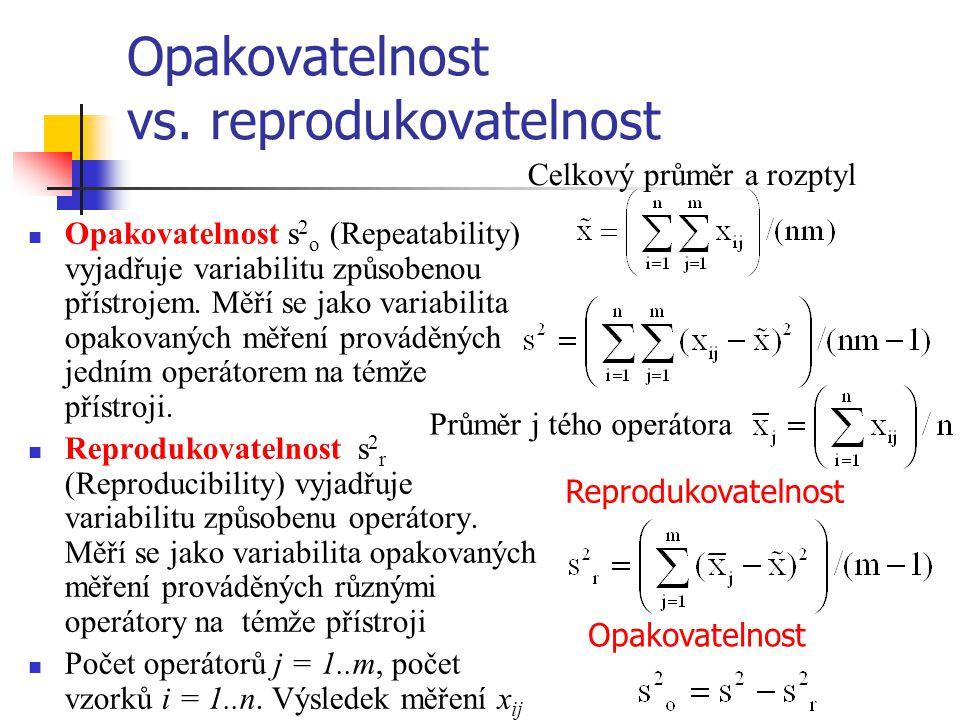 Opakovatelnost vs. reprodukovatelnost Opakovatelnost s 2 o (Repeatability) vyjadřuje variabilitu způsobenou přístrojem. Měří se jako variabilita opako