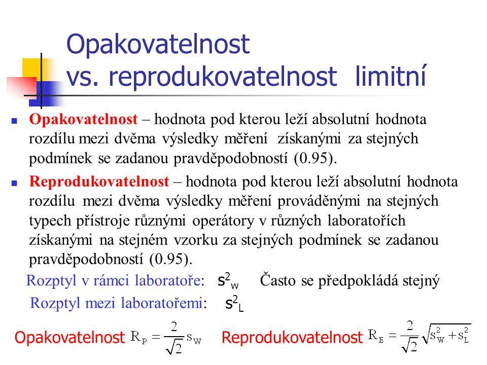 Opakovatelnost vs. reprodukovatelnost limitní Opakovatelnost – hodnota pod kterou leží absolutní hodnota rozdílu mezi dvěma výsledky měření získanými