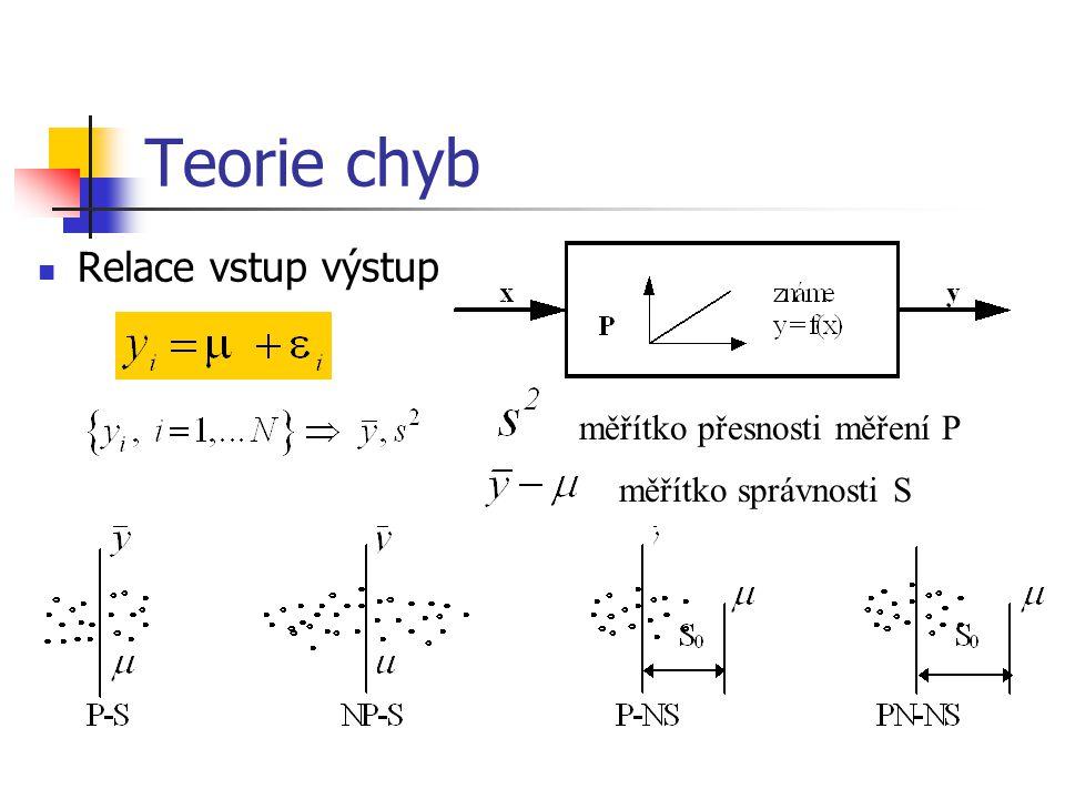 Teorie chyb Relace vstup výstup měřítko přesnosti měření P měřítko správnosti S