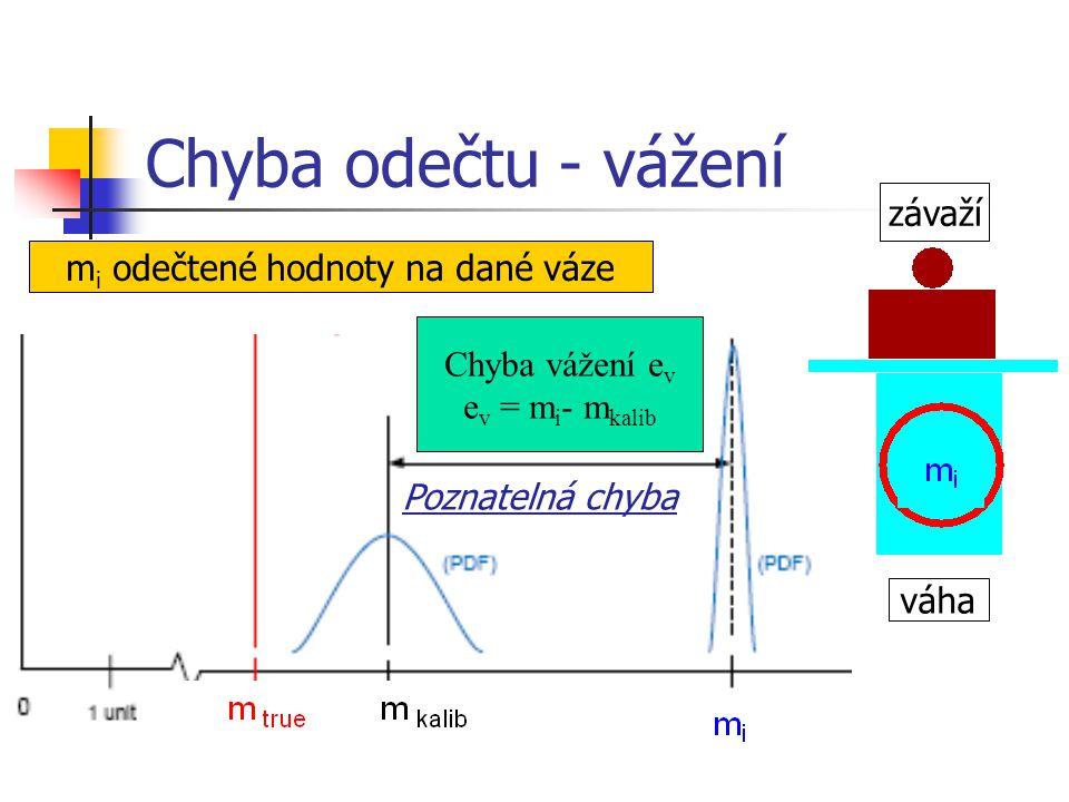 Chyba odečtu - vážení Chyba vážení e v e v = m i - m kalib váha závaží m i odečtené hodnoty na dané váze Poznatelná chyba