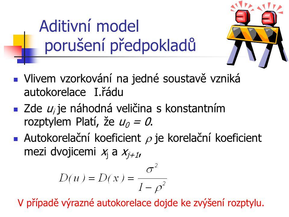 Aditivní model porušení předpokladů Vlivem vzorkování na jedné soustavě vzniká autokorelace I.řádu Zde u i je náhodná veličina s konstantním rozptylem