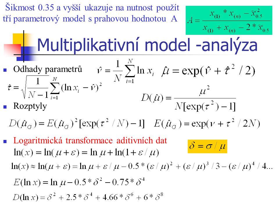 Multiplikativní model -analýza Odhady parametrů Rozptyly Logaritmická transformace aditivních dat Šikmost 0.35 a vyšší ukazuje na nutnost použít tří p