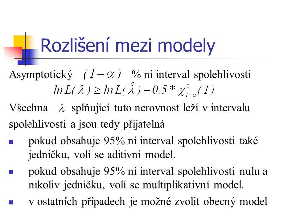 Rozlišení mezi modely Asymptotický % ní interval spolehlivosti Všechna splňující tuto nerovnost leží v intervalu spolehlivosti a jsou tedy přijatelná