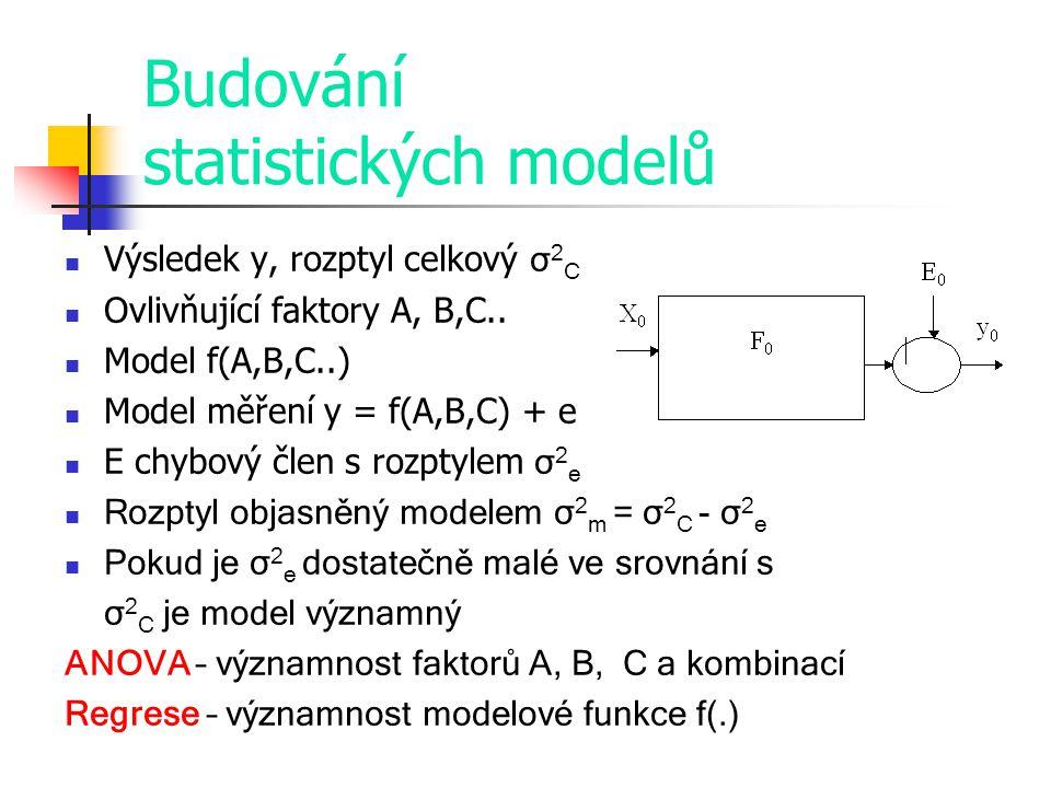 Budování statistických modelů Výsledek y, rozptyl celkový σ 2 C Ovlivňující faktory A, B,C.. Model f(A,B,C..) Model měření y = f(A,B,C) + e E chybový