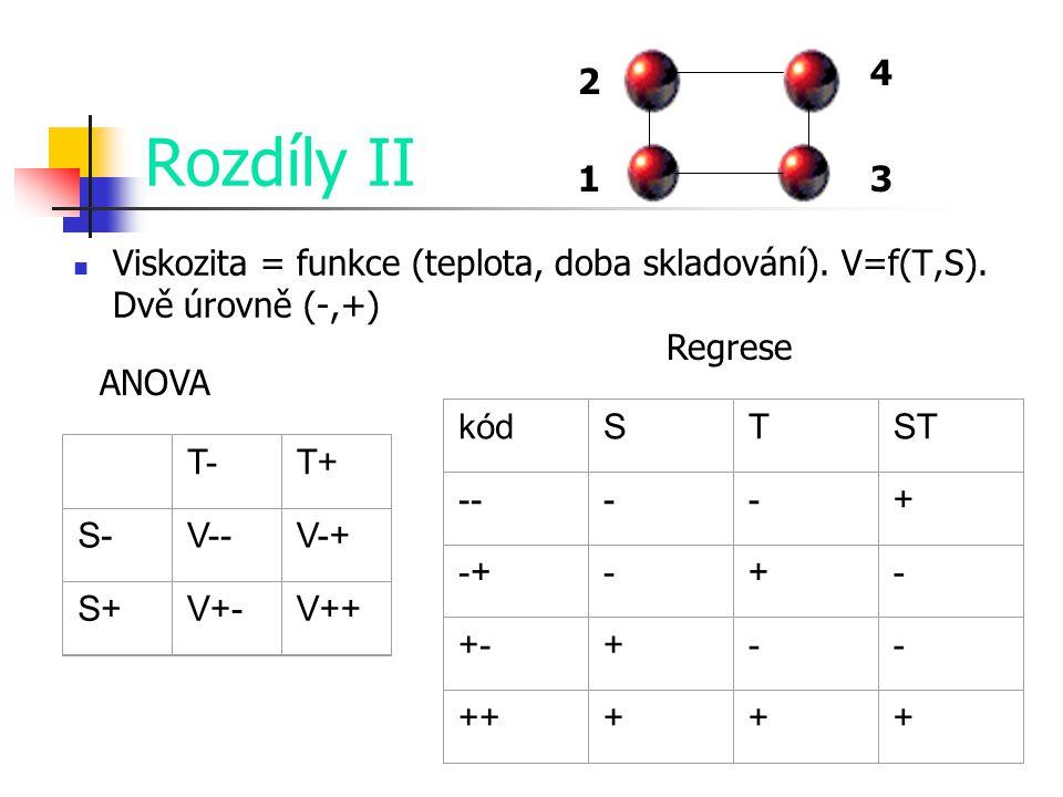 Rozdíly II Viskozita = funkce (teplota, doba skladování). V=f(T,S). Dvě úrovně (-,+) T-T+ S-V--V-+ S+V+-V++ ANOVA kódSTST ----+ -+-+- +-+-- +++++ Regr