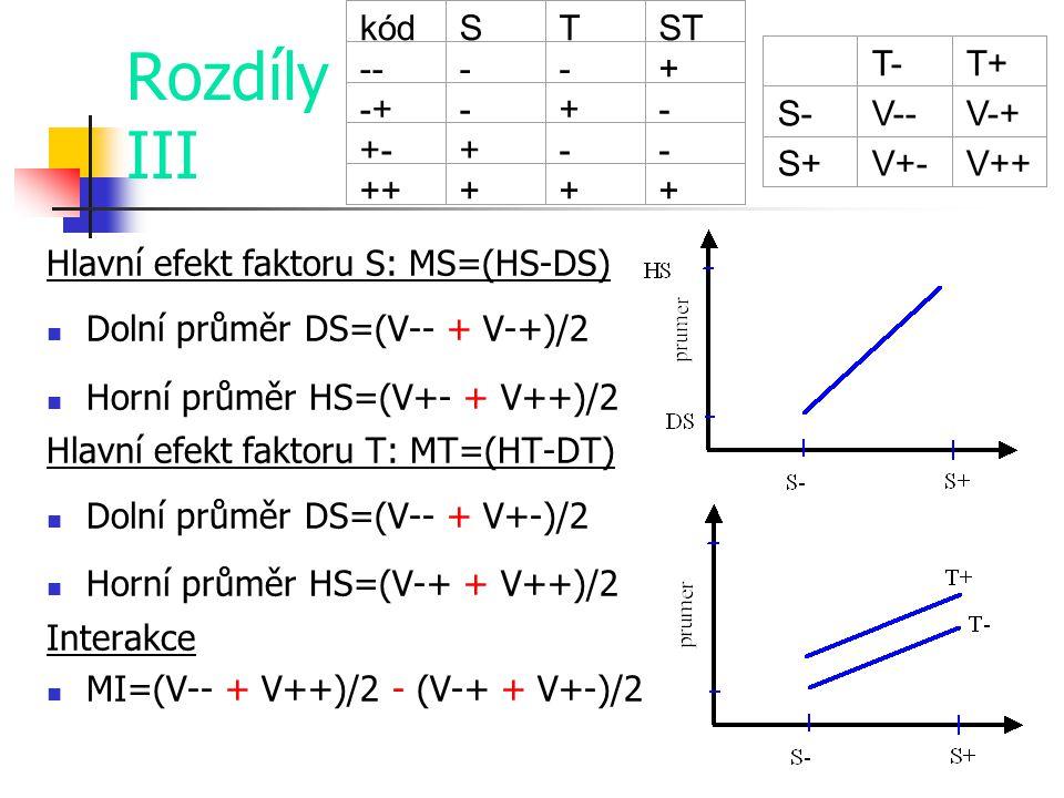 Rozdíly III Hlavní efekt faktoru S: MS=(HS-DS) Dolní průměr DS=(V-- + V-+)/2 Horní průměr HS=(V+- + V++)/2 Hlavní efekt faktoru T: MT=(HT-DT) Dolní pr