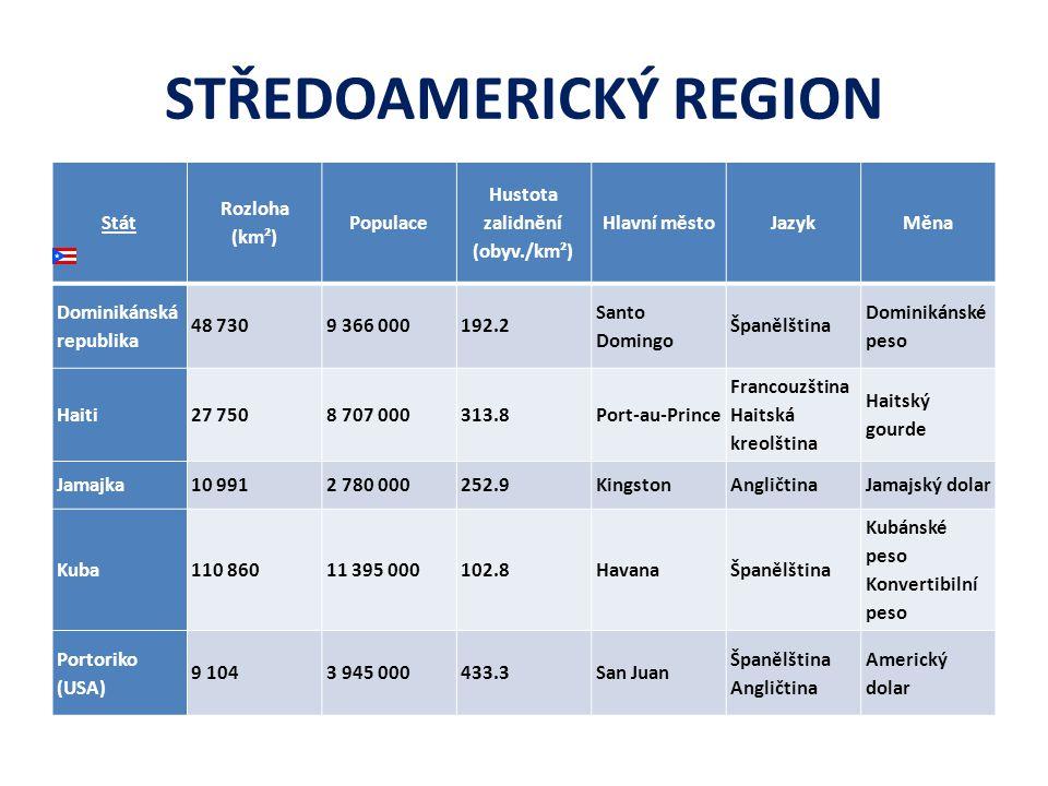 STŘEDOAMERICKÝ REGION Stát Rozloha (km²) Populace Hustota zalidnění (obyv./km²) Hlavní městoJazykMěna Dominikánská republika 48 7309 366 000192.2 Sant