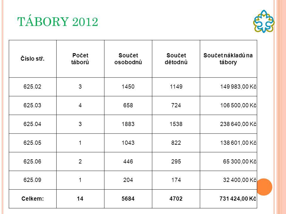 TÁBORY 2012 Číslo stř. Počet táborů Součet osobodnů Součet dětodnů Součet nákladů na tábory 625.02314501149149 983,00 Kč 625.034658724106 500,00 Kč 62