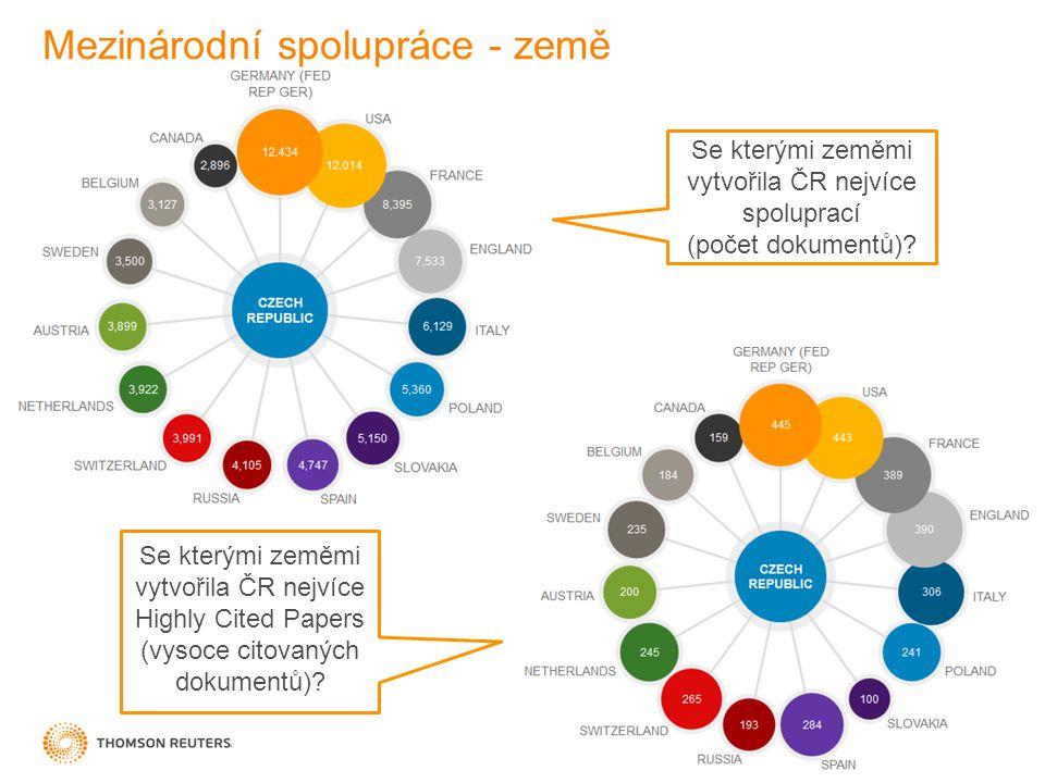 Mezinárodní spolupráce - země Se kterými zeměmi vytvořila ČR nejvíce Highly Cited Papers (vysoce citovaných dokumentů).
