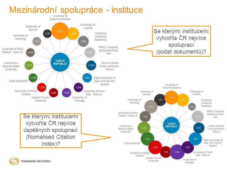 Mezinárodní spolupráce - instituce Se kterými institucemi vytvořila ČR nejvíce spoluprací (počet dokumentů).