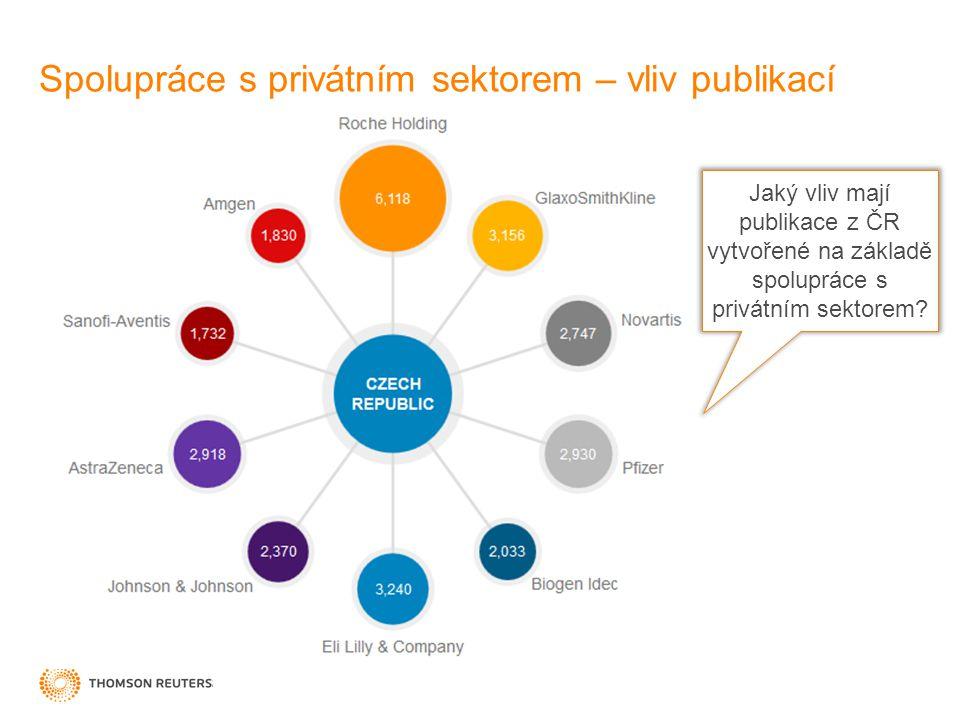 Spolupráce s privátním sektorem – vliv publikací Jaký vliv mají publikace z ČR vytvořené na základě spolupráce s privátním sektorem