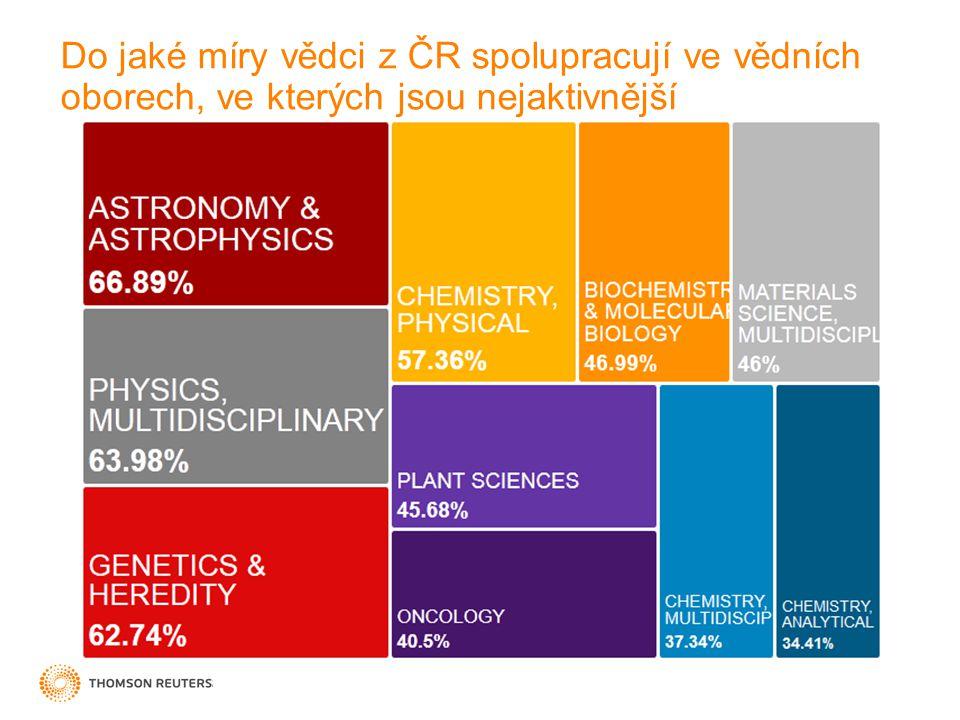 Do jaké míry vědci z ČR spolupracují ve vědních oborech, ve kterých jsou nejaktivnější